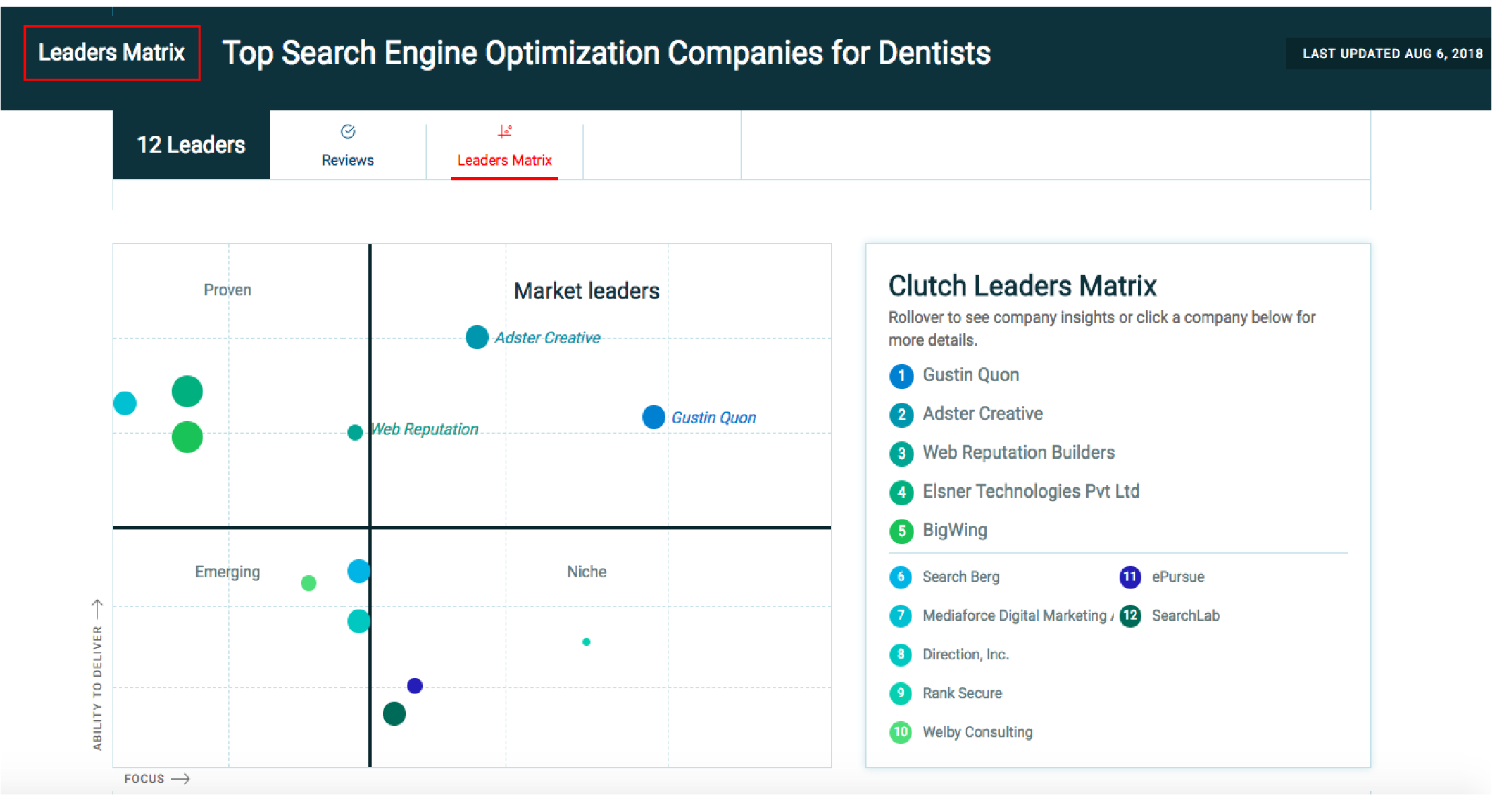 Direction Inc. Dental Industry SEO 2018