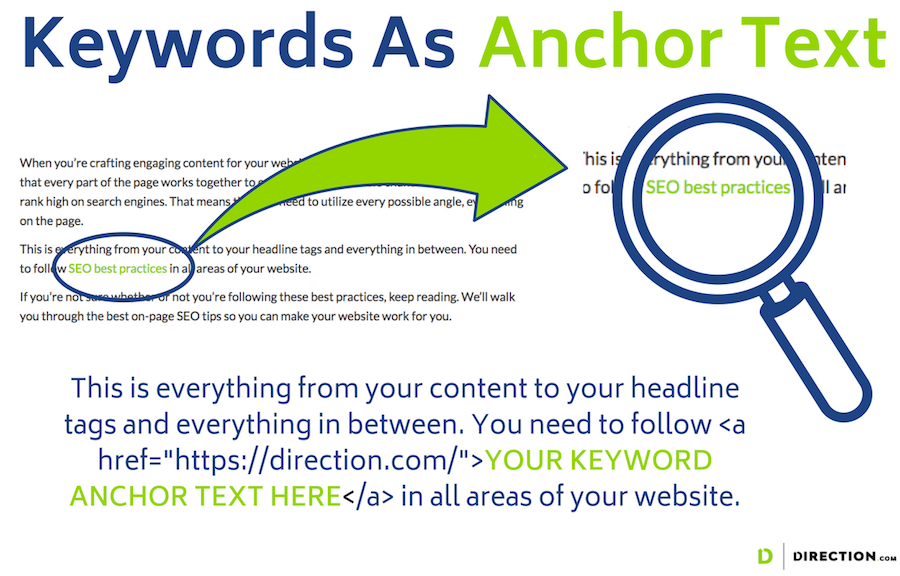 on page seo anchor text for keywords