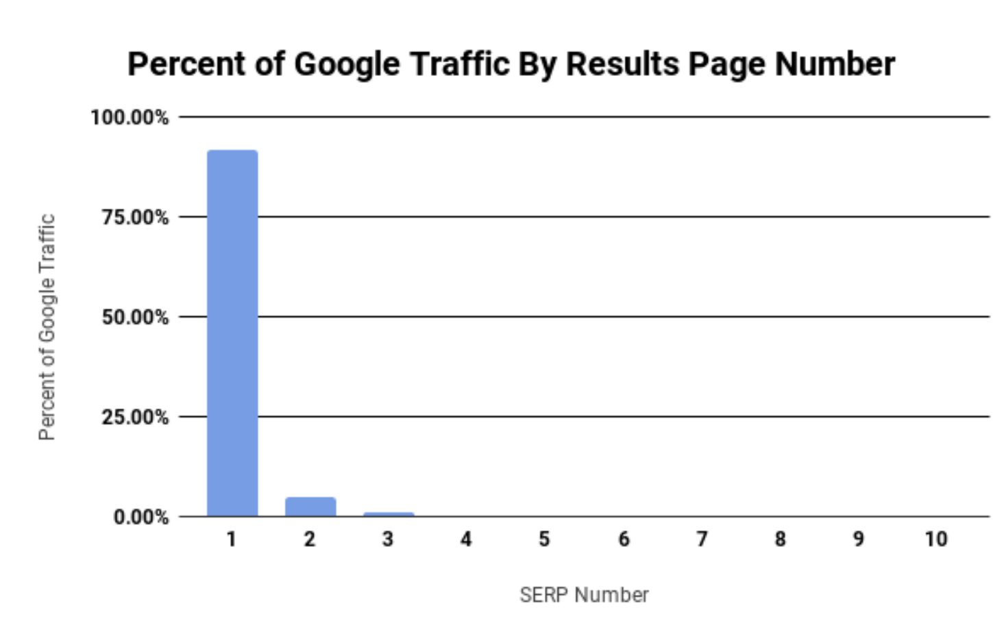 a graph revealing the percentage of search traffic broken down by page