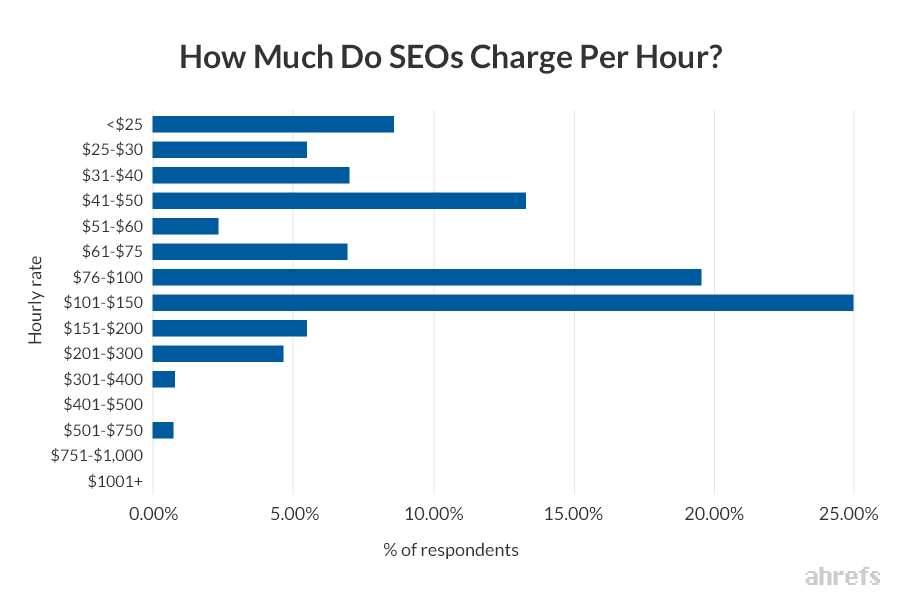 How Much Does SEO Cost? The 2020 SEO Pricing Guide 6