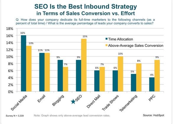 inbound marketing performance broken down by marketing channnel