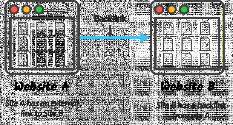 how backlinks and digital pr work