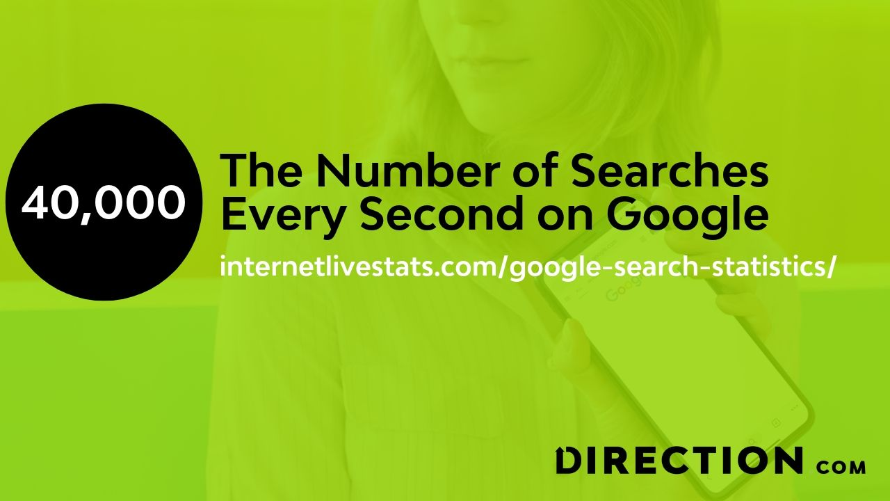 the number of searches every second in Google