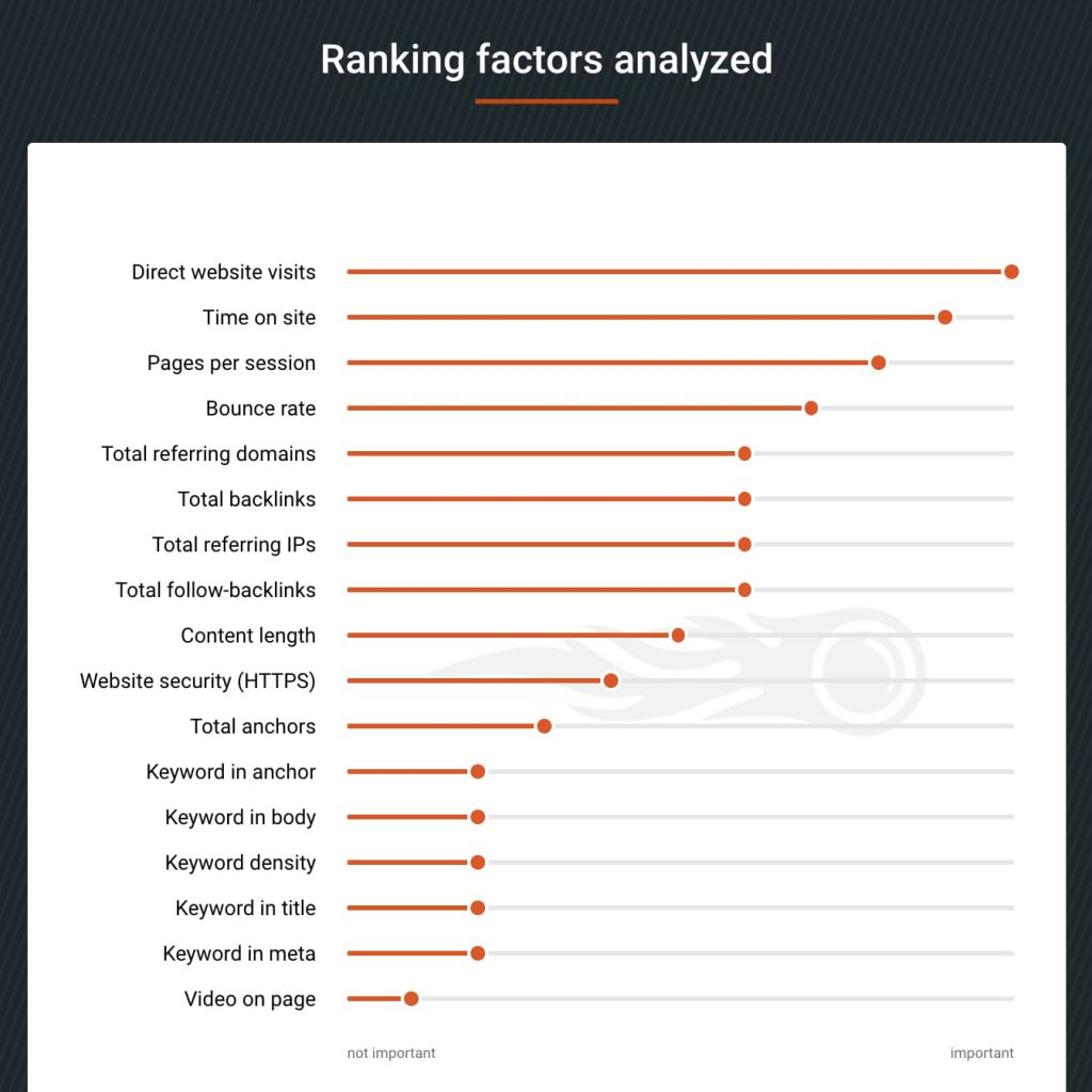 Semrush study on the google ranking factors