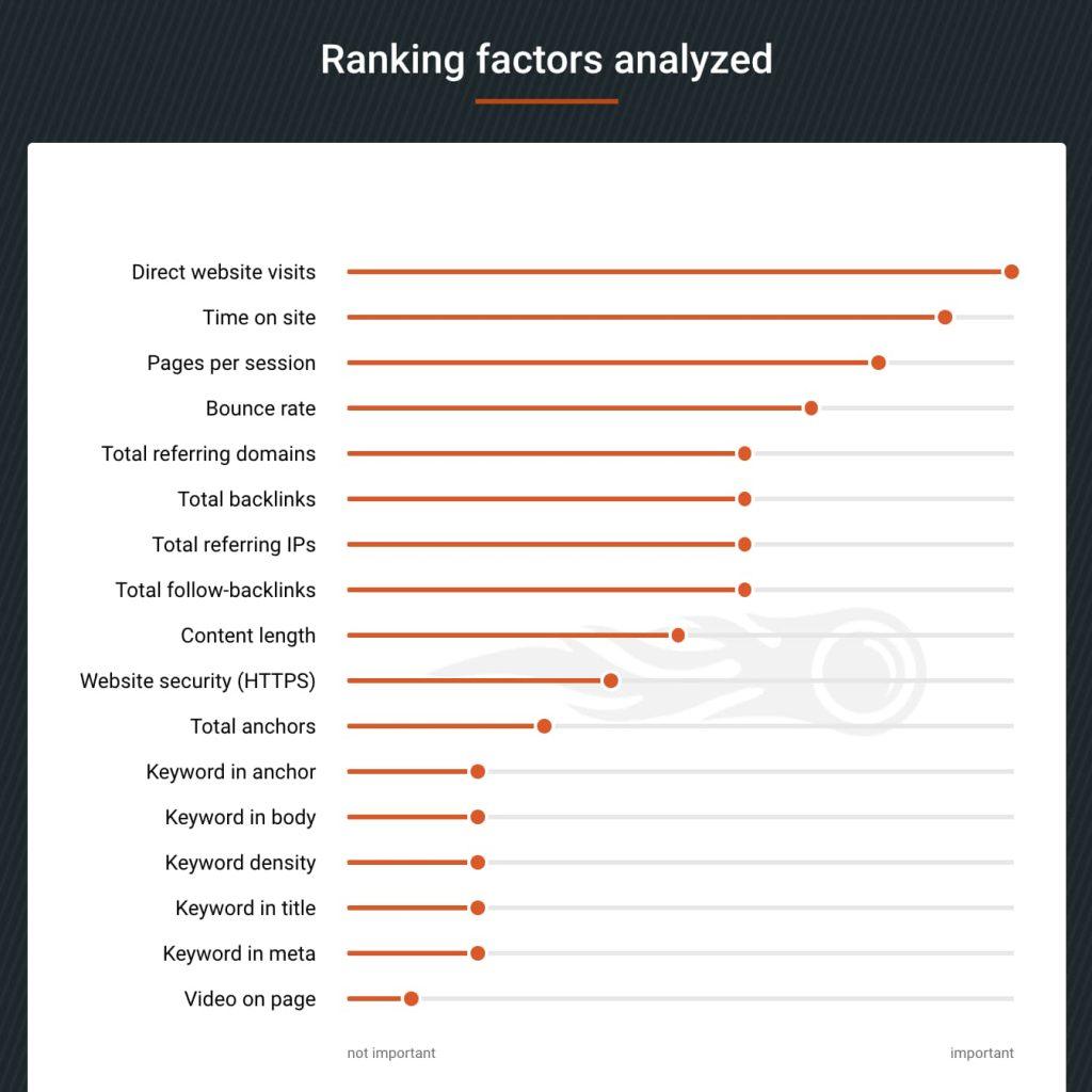Semrush study on the google ranking factors
