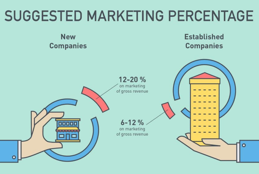 How to Determine the Percentage of Revenue You Should Be Spending on Marketing 1
