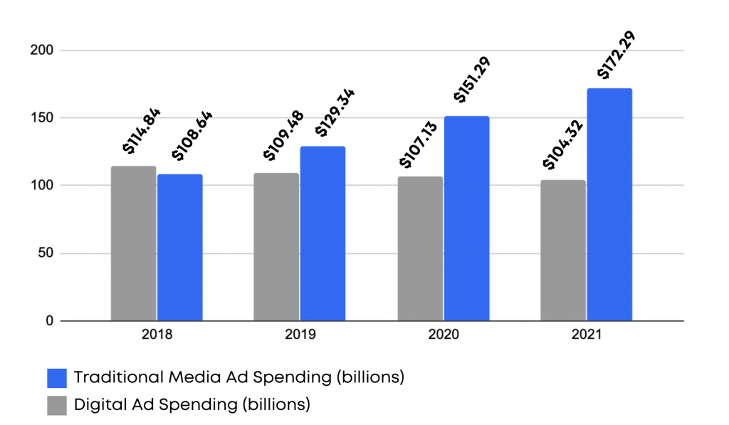 digital marketing ad spending
